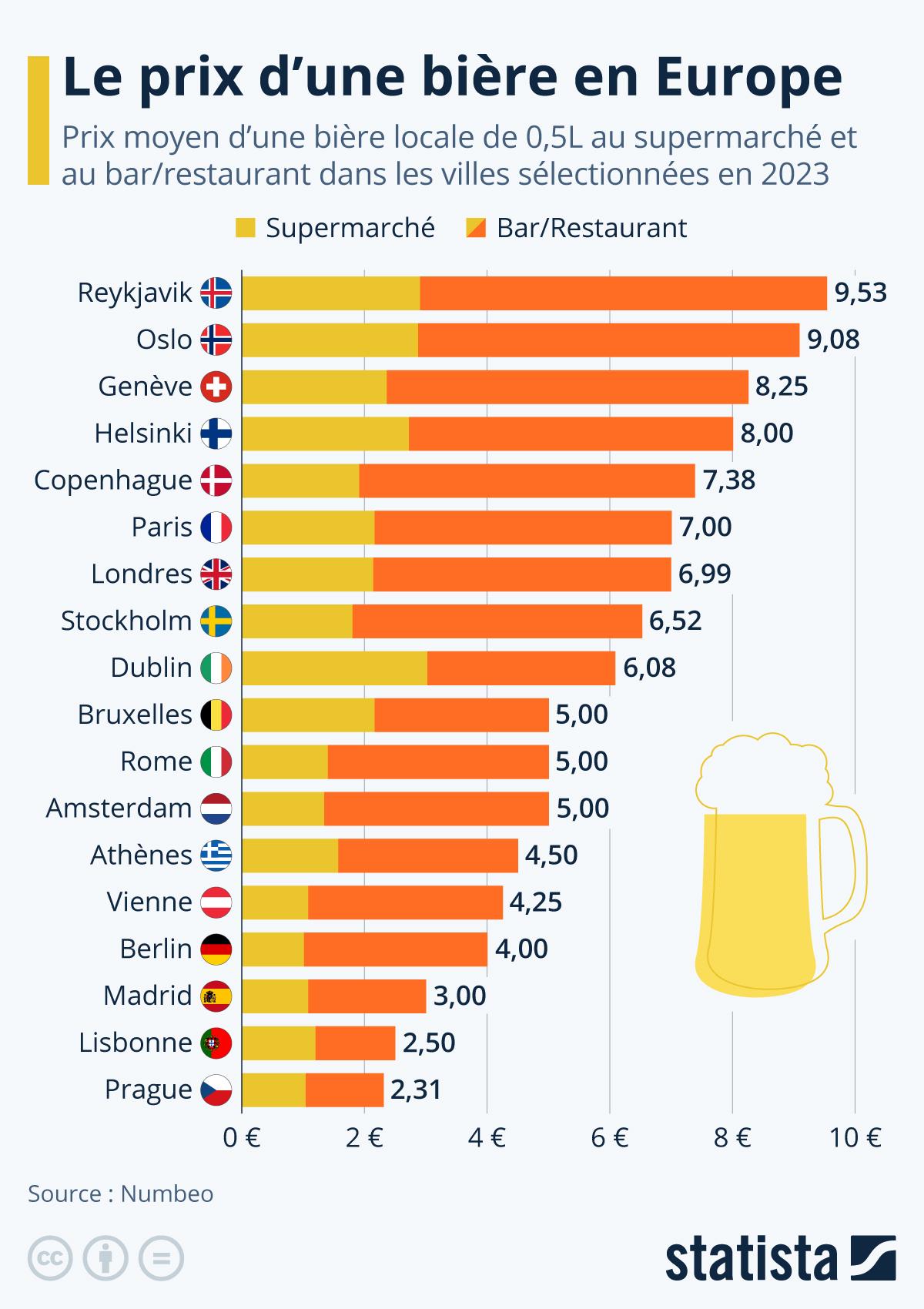Infographie: Le prix d'une pinte de bière en Europe | Statista