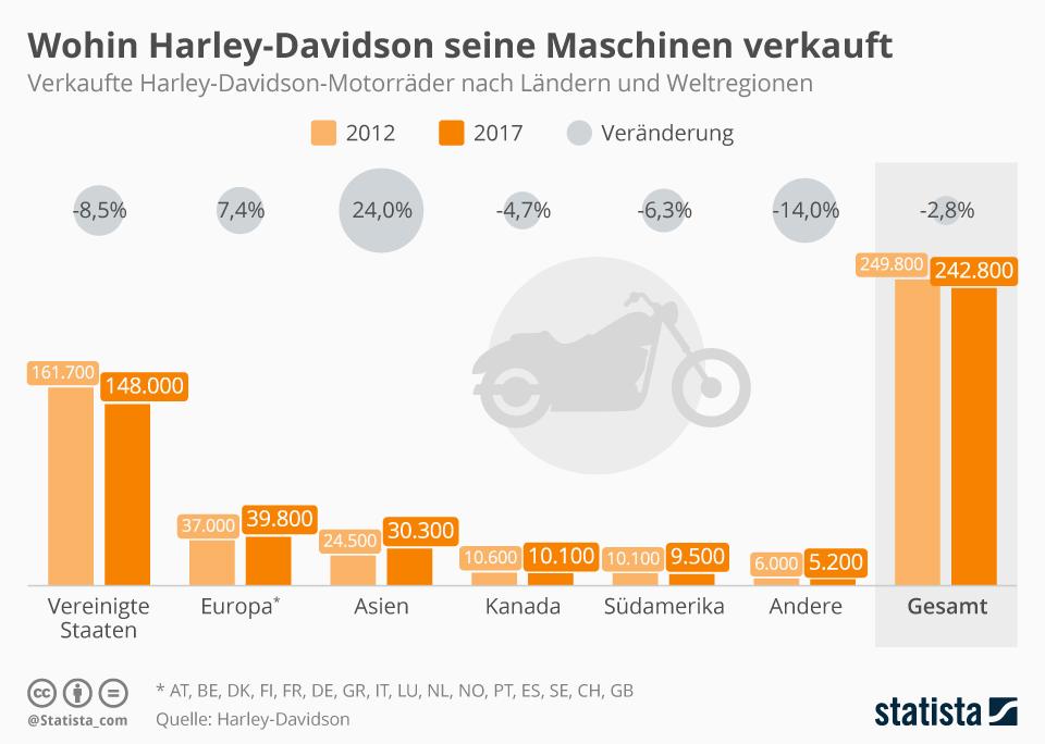Infografik: Wohin Harley-Davidson seine Maschinen verkauft | Statista