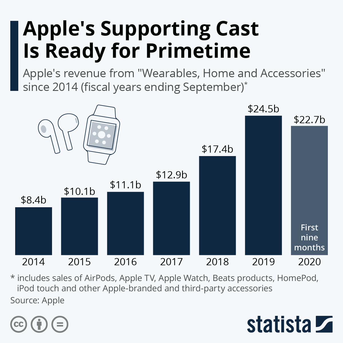Infographic: Apple's Supporting Cast Is Ready for Primetime | Statista