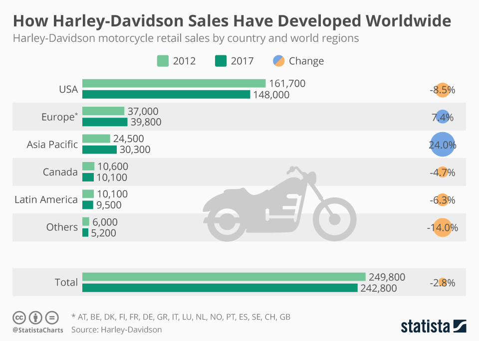 Infographic: How Harley-Davidson Sales Have Developed Worldwide | Statista