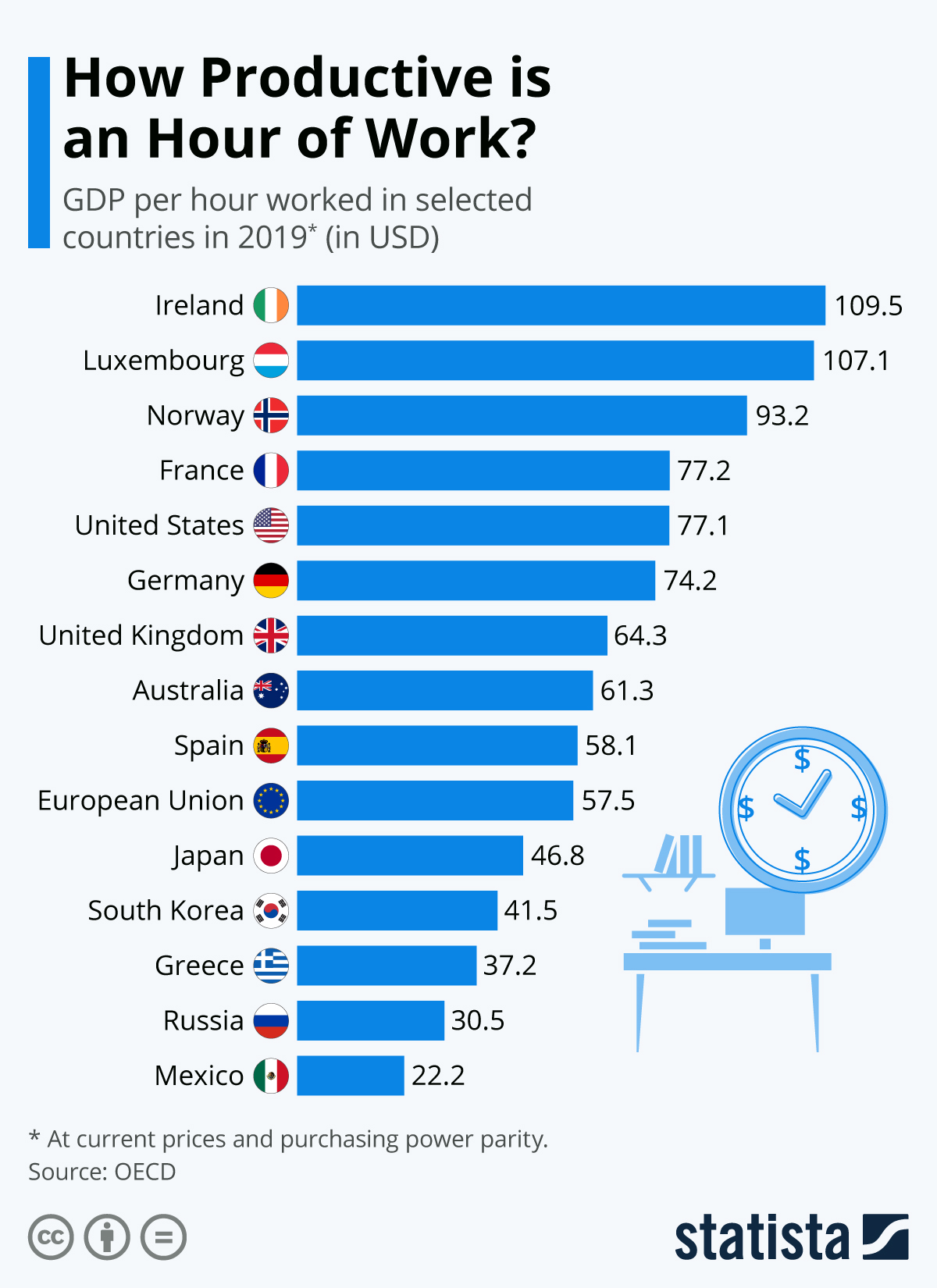 Infographic: How Productive is an Hour of Work? | Statista