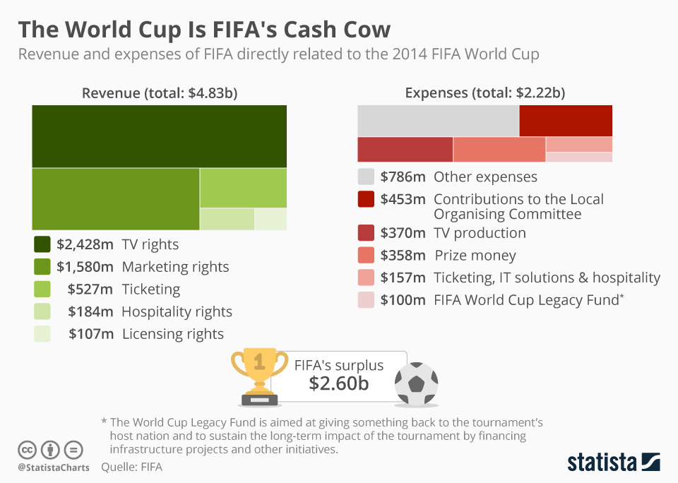 Infographic: The World Cup Is FIFA's Cash Cow | Statista