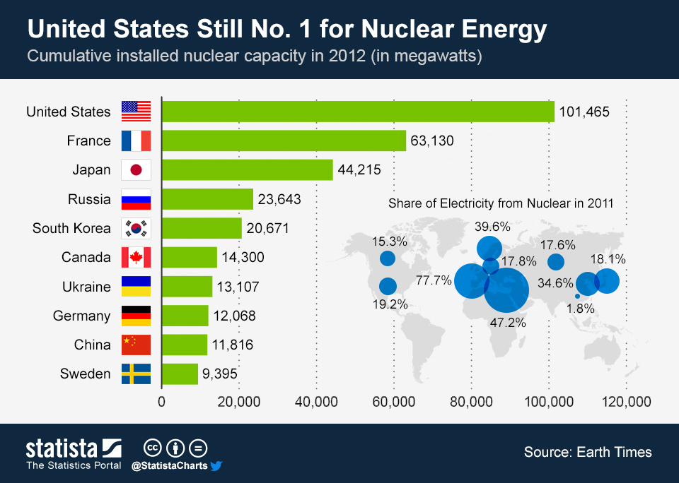 Infographic: United States Still No. 1 For Nuclear Energy | Statista