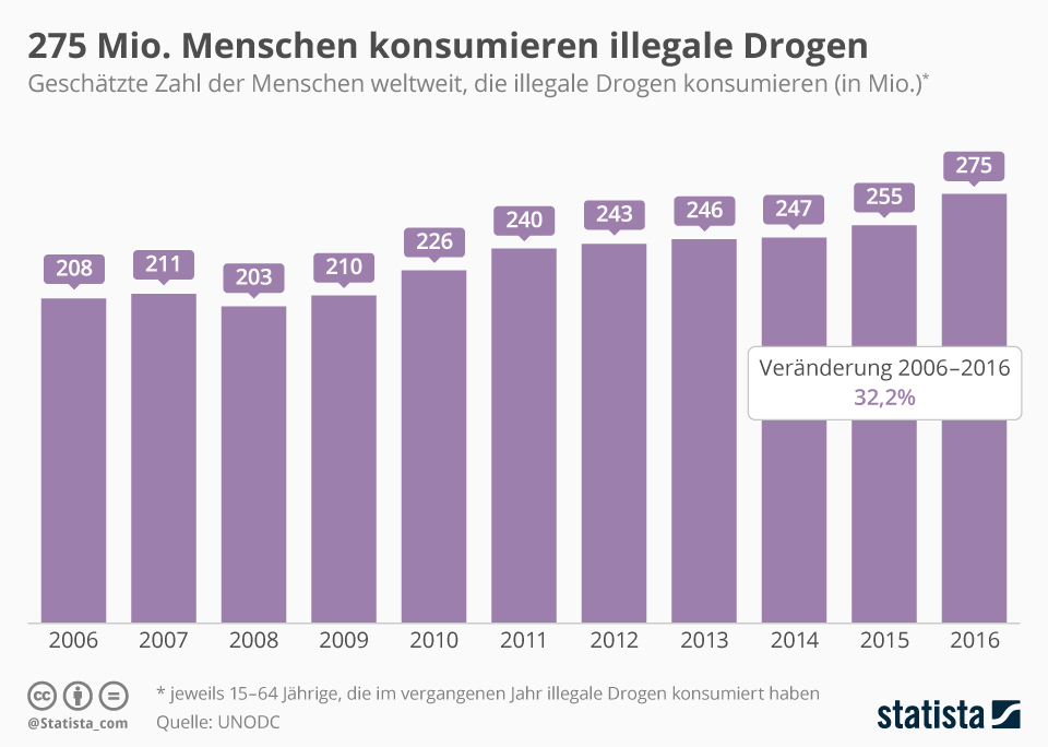 Infografik: 275 Millionen Menschen konsumieren illegale Drogen | Statista