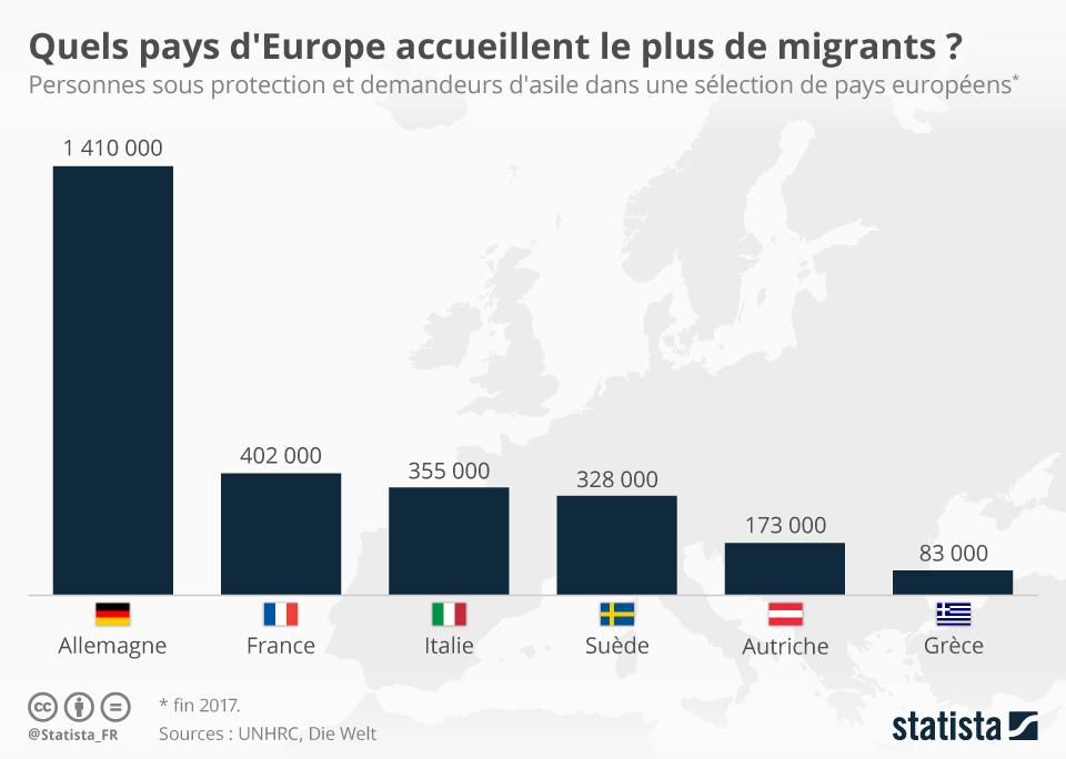 Infographie: Quels pays d'Europe accueillent le plus de migrants?   Statista