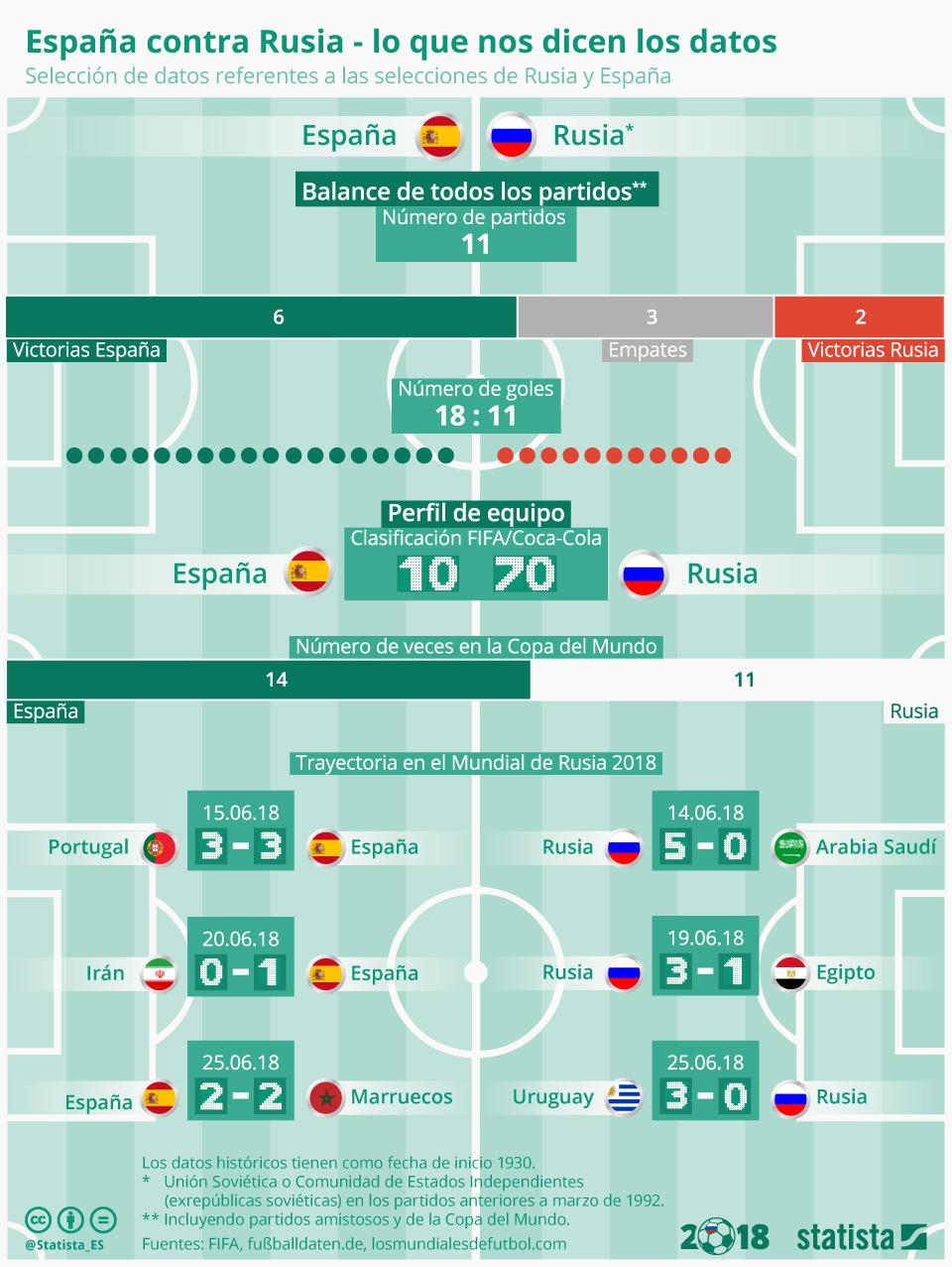 Infografía: Los datos dan a España vencedor | Statista