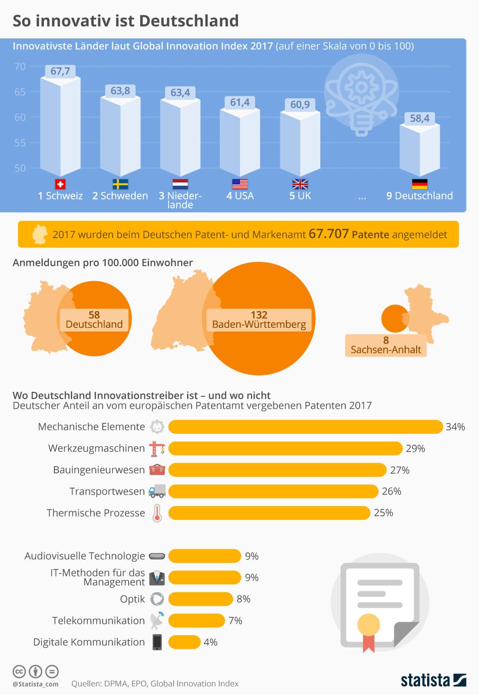 Infografik: So innovativ ist Deutschland | Statista