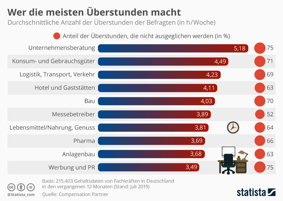 Infografik: Wer die meisten Überstunden macht | Statista