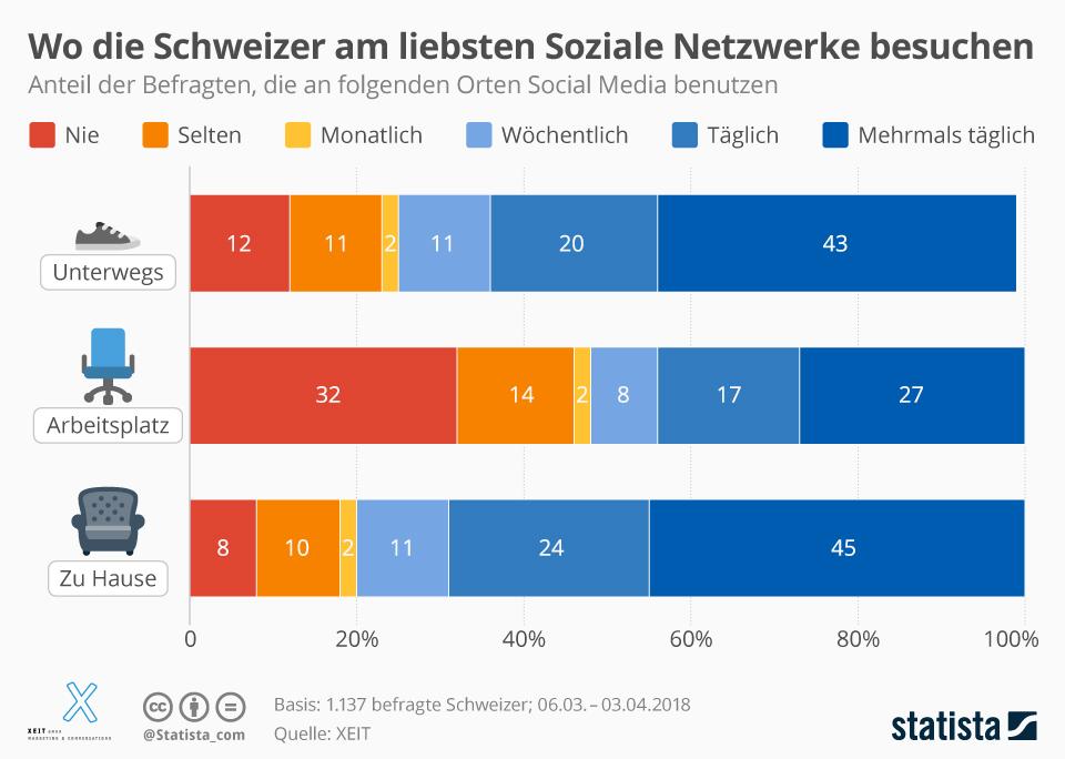 Infografik: Wo die Schweizer am liebsten Soziale Netzwerke besuchen   Statista