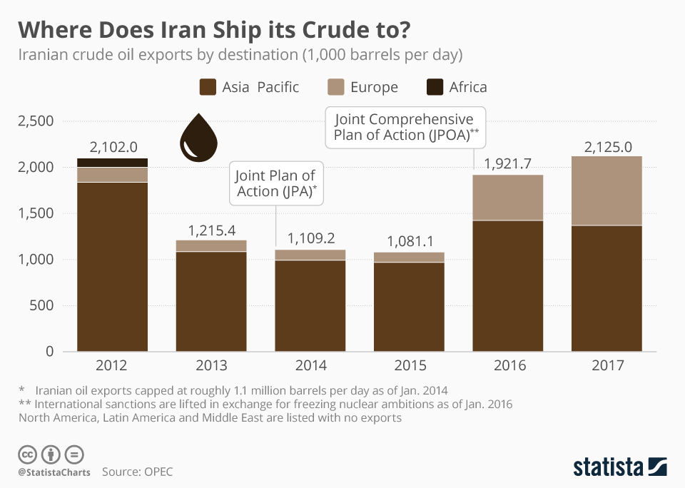 Infographic: To Where Iran Ships its Crude | Statista
