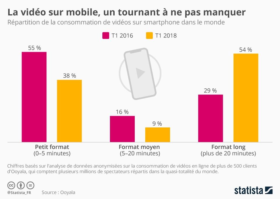 Infographie: La vidéo sur mobile, un tournant à ne pas manquer | Statista