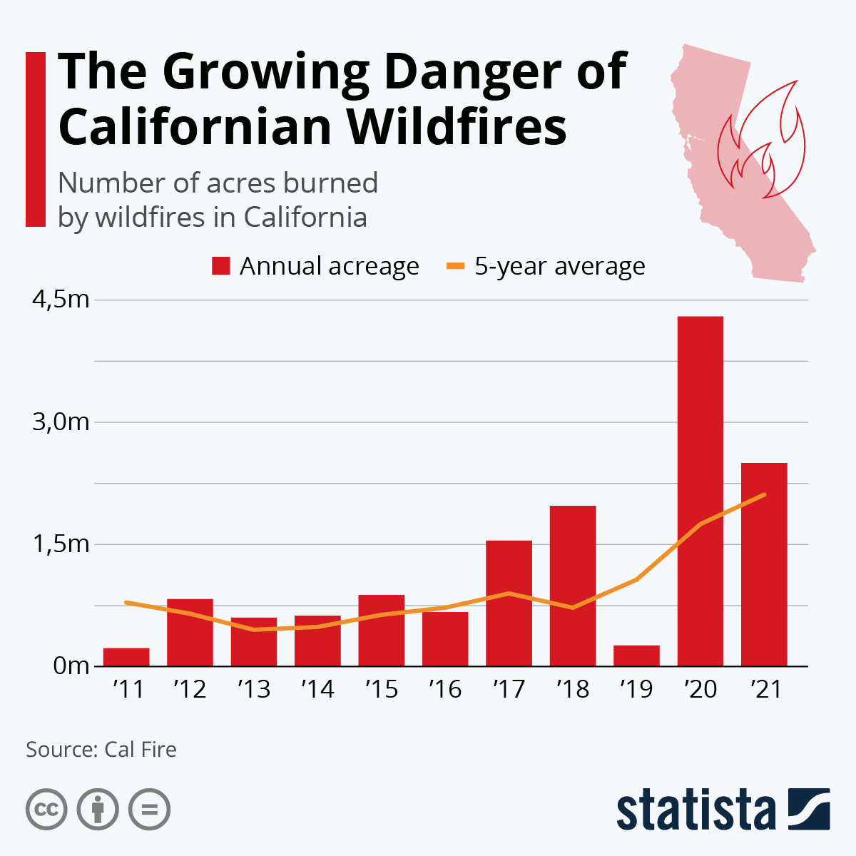 Infographic: Wildfires Continue to Be More Devasting in 2018 | Statista