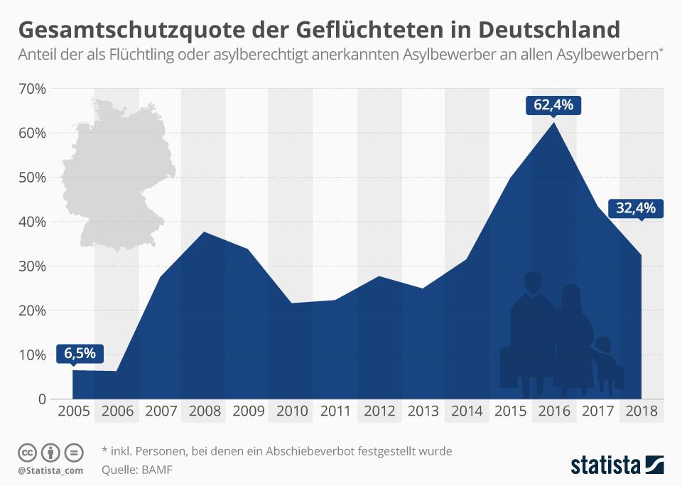 Infografik: Gesamtschutzquote der Geflüchteten in Deutschland | Statista
