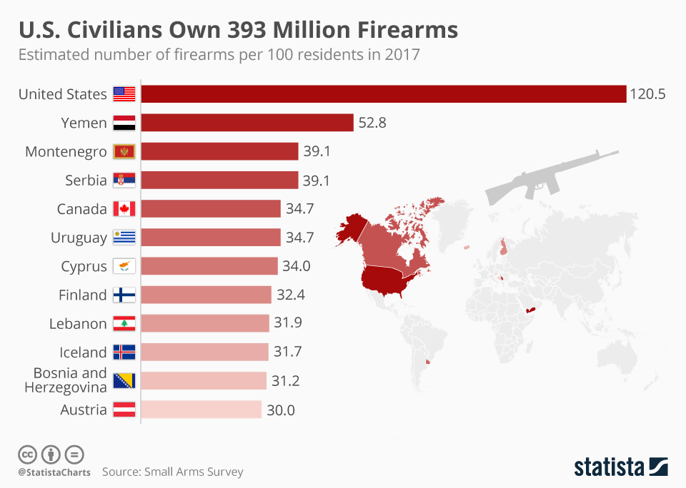 Infographic: U.S. Civilians Own 393 Million Firearms  | Statista