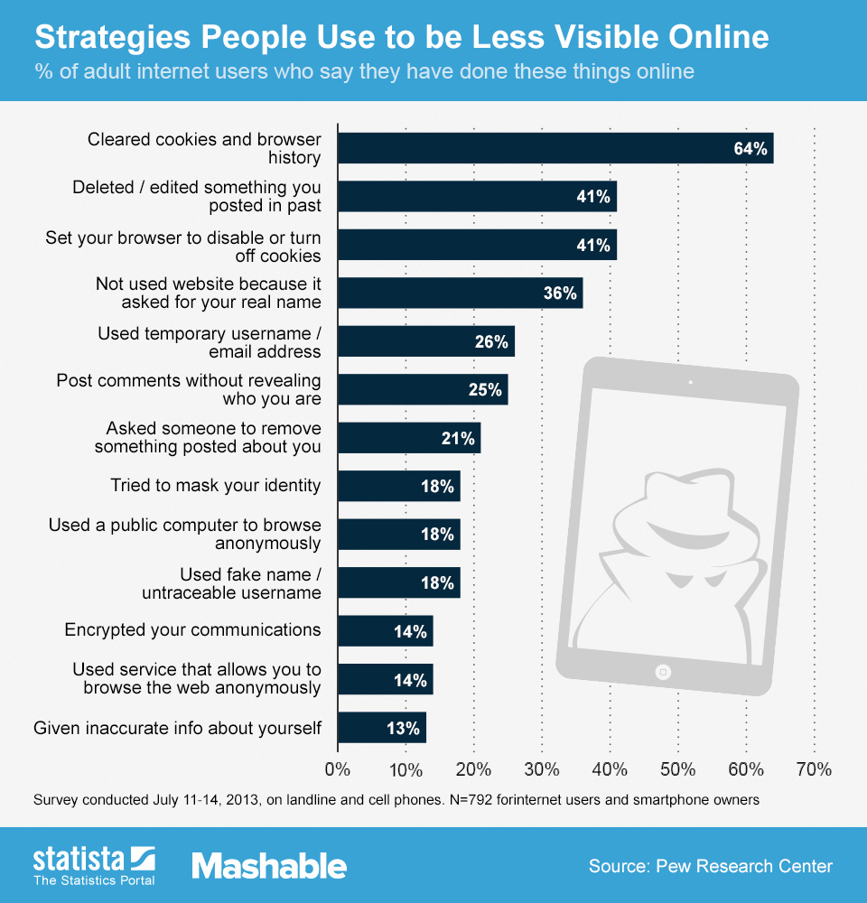 Infographic: Strategies people use to be less visible online  | Statista