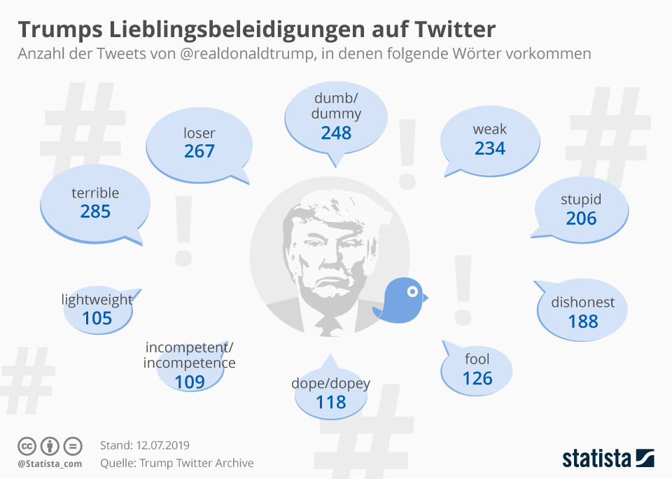 Infografik: Trumps Lieblingsbeleidigungen auf Twitter   Statista