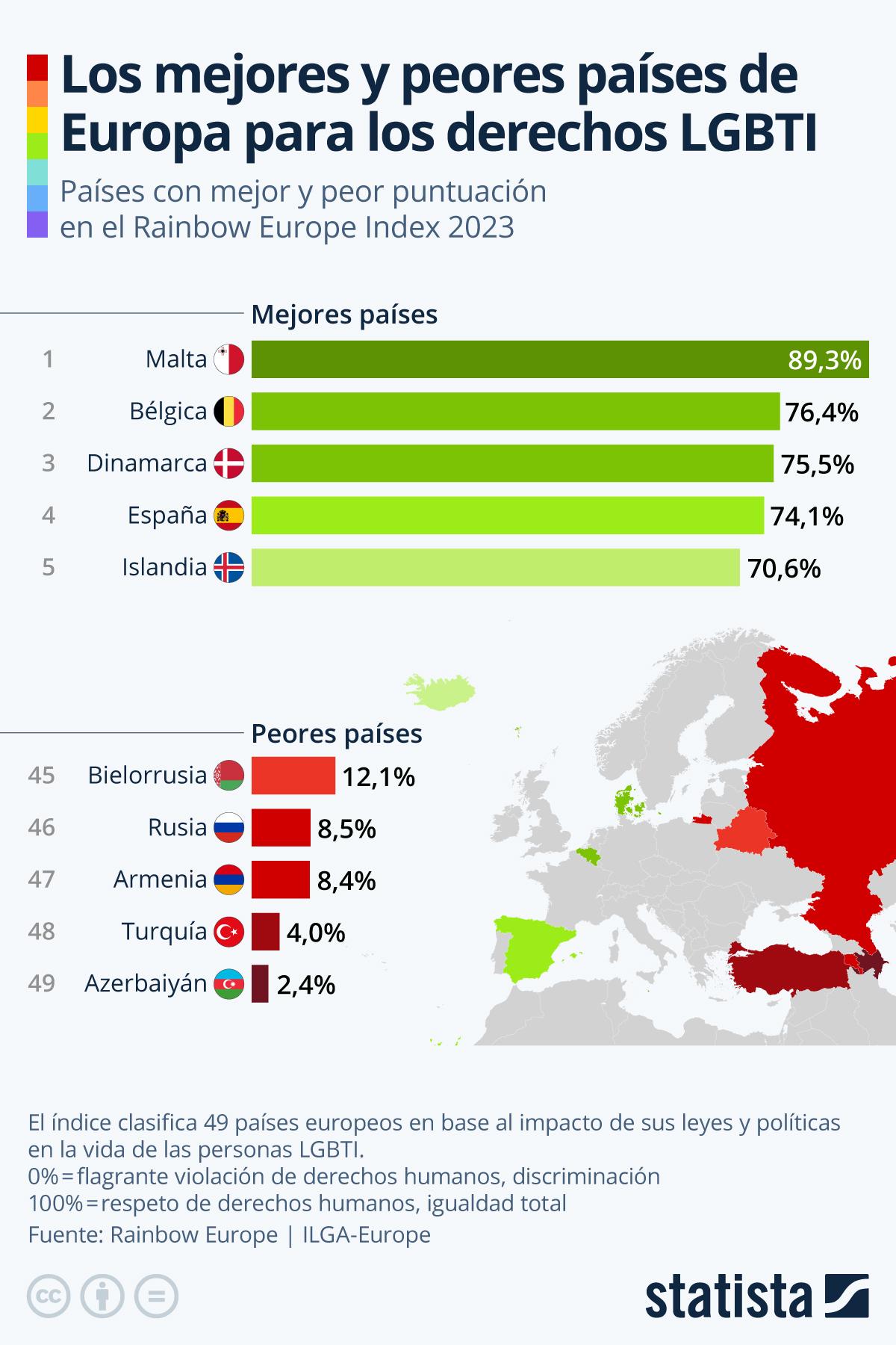 Infografía: Los mejores y los peores países para las personas LGBTI en Europa | Statista