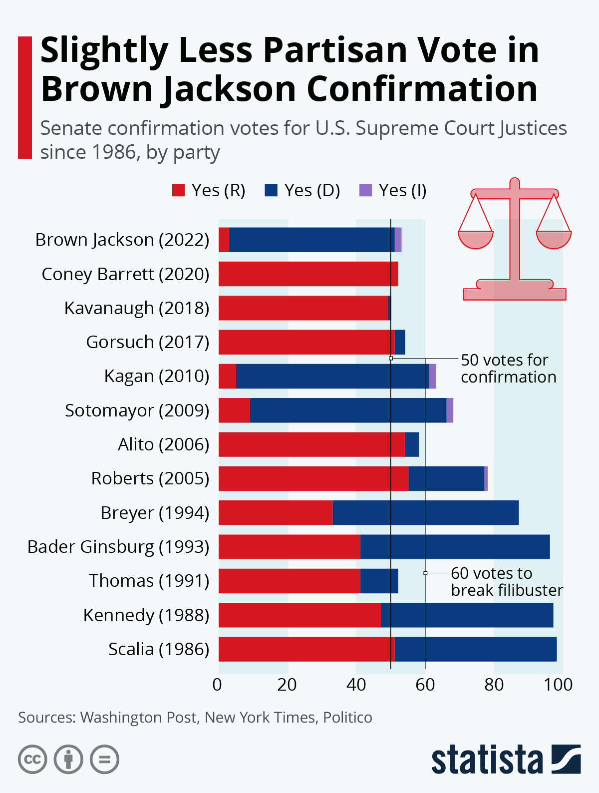 Infographic: Barrett Confirmed to Supreme Court Without Minority Votes | Statista
