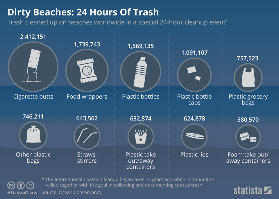 Infographic: Dirty Beaches: 24 Hours Of Trash  | Statista