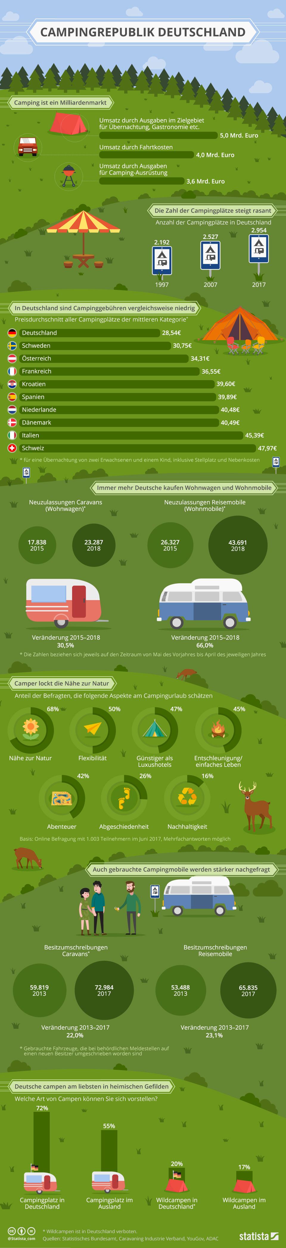 Infografik: Campingrepublik Deutschland | Statista
