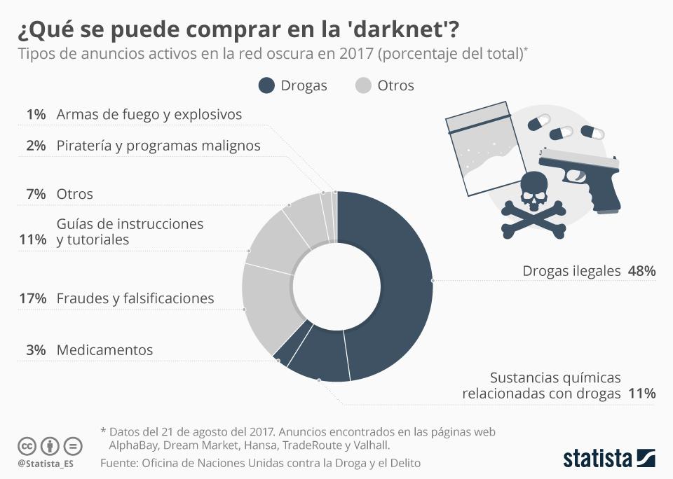 Infografía: Drogas, la mercancía más popular en la 'darknet' | Statista