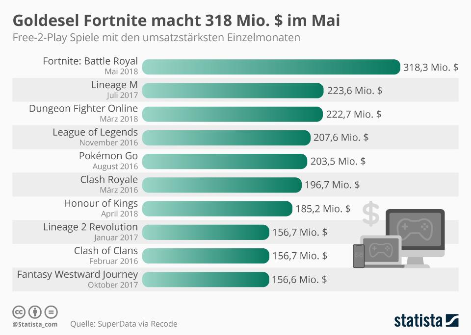 Infografik: Goldesel Fortnite macht 318 Mio. $ im Mai   Statista