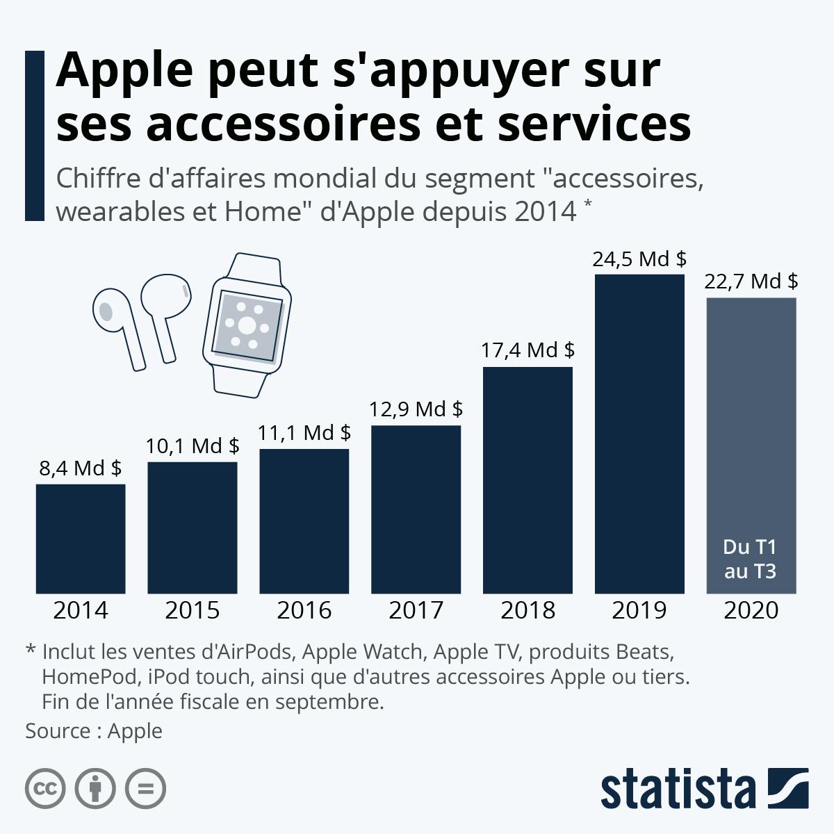 Infographie: Apple peut s'appuyer sur ses accessoires et services | Statista