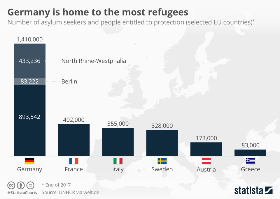 Infographic: Germany is home to the most refugees  | Statista