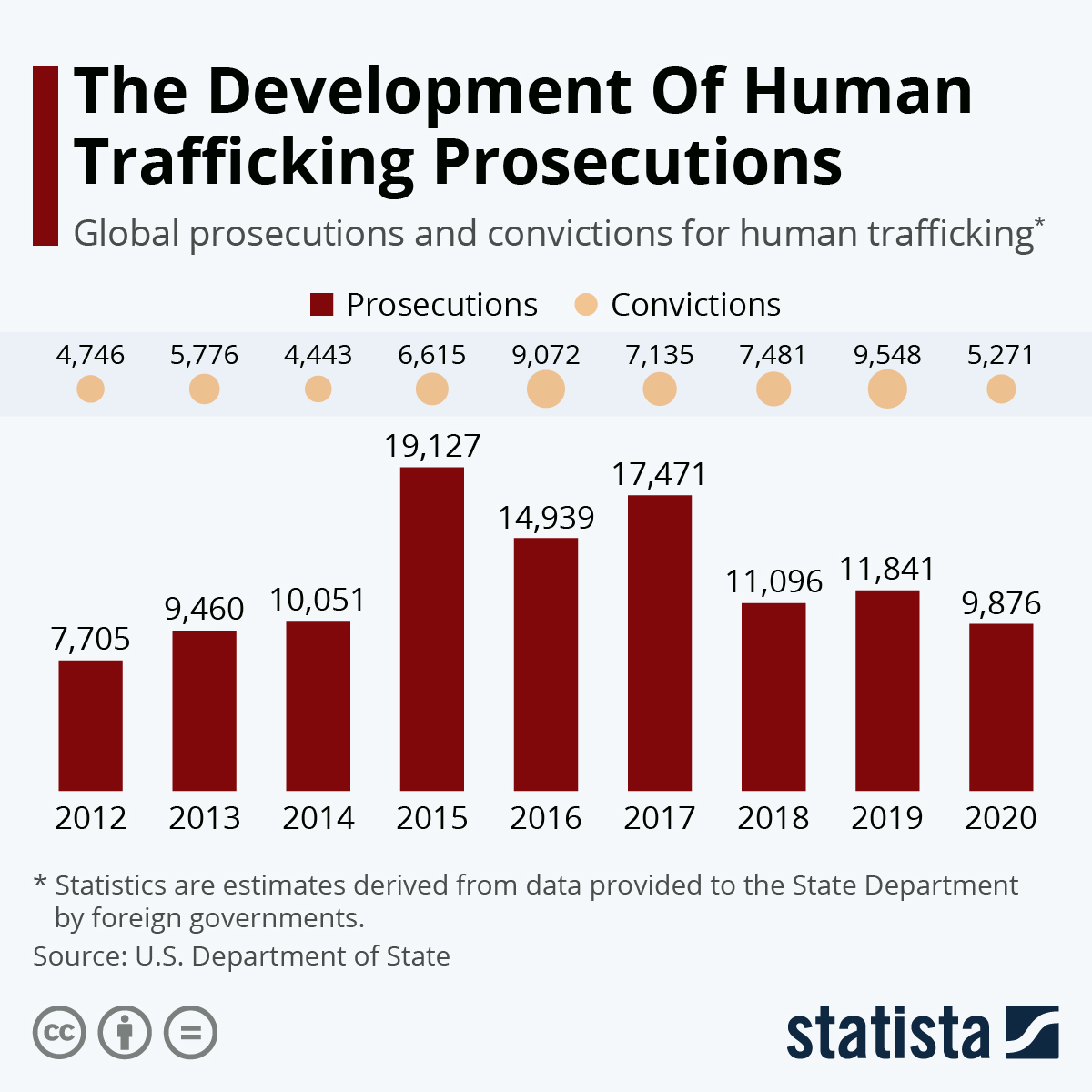 Infographic: Prosecutions For Human Trafficking Are Climbing | Statista