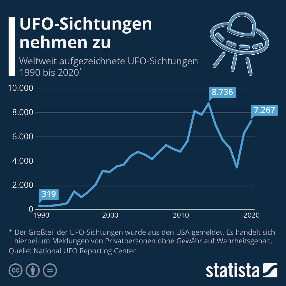Infografik: E.T. nach Hause gefahren? | Statista