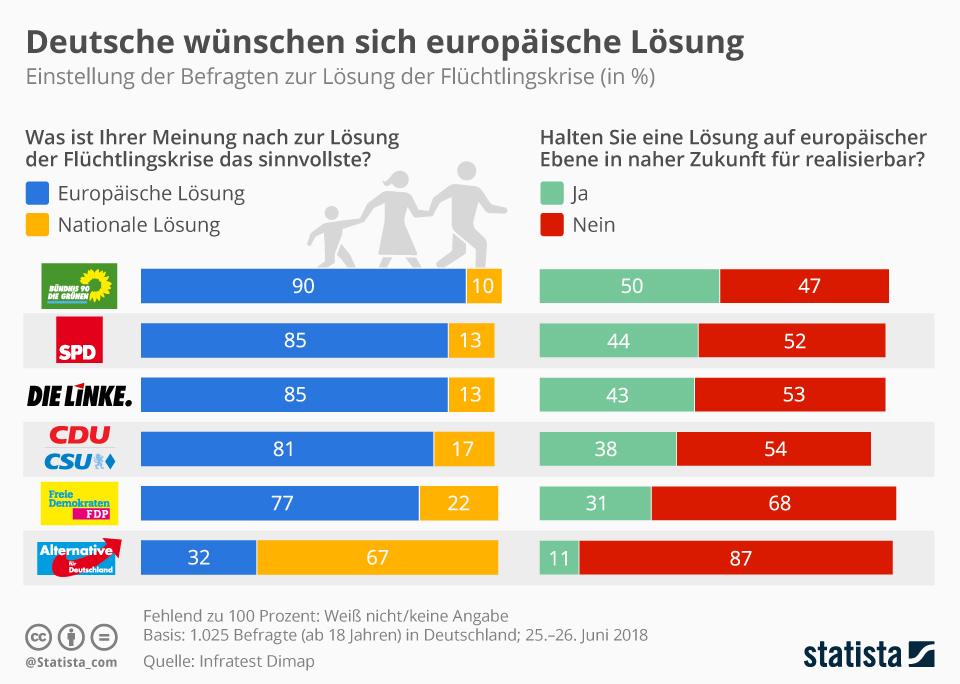 Infografik: Deutsche wünschen sich europäische Lösung | Statista