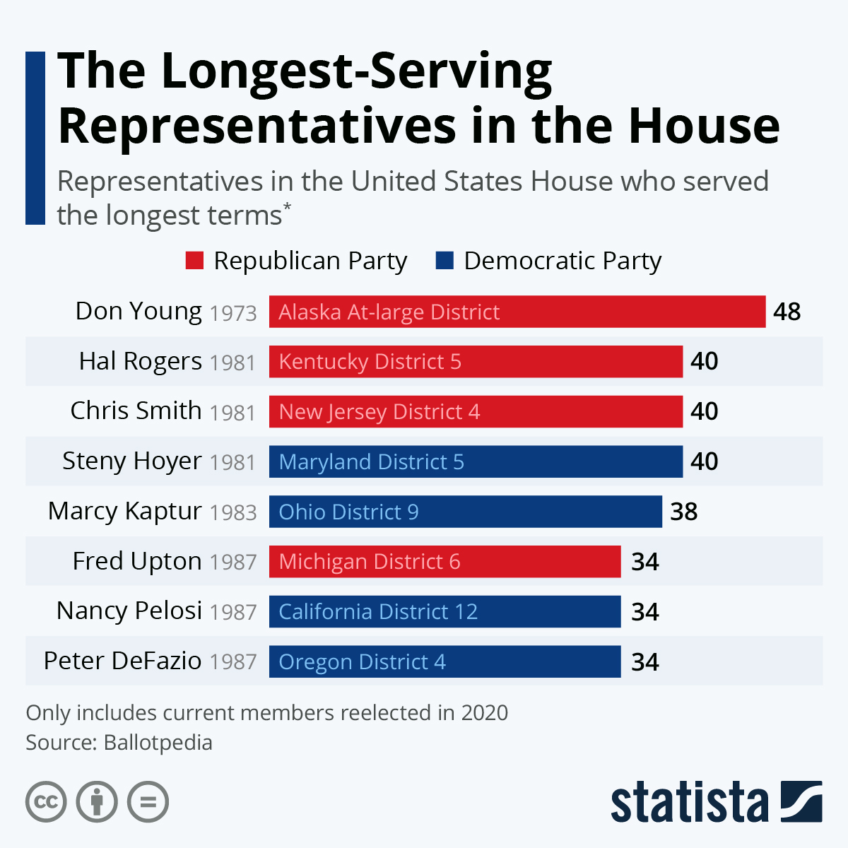 Infographic: Who are the Longest Serving Representatives in the House? | Statista