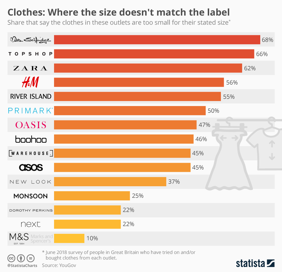 Infographic: Clothes: Where the size doesn't match the label | Statista