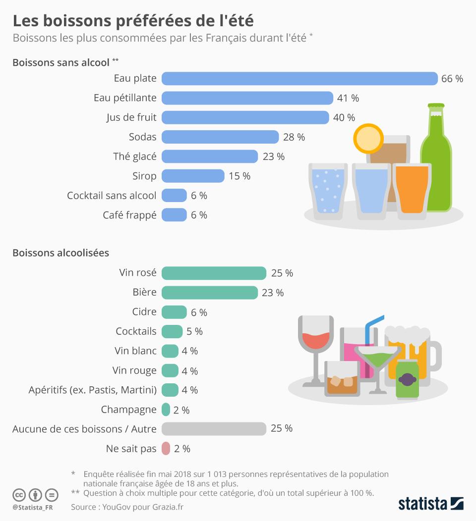 Infographie: Les boissons préférées de l'été   Statista