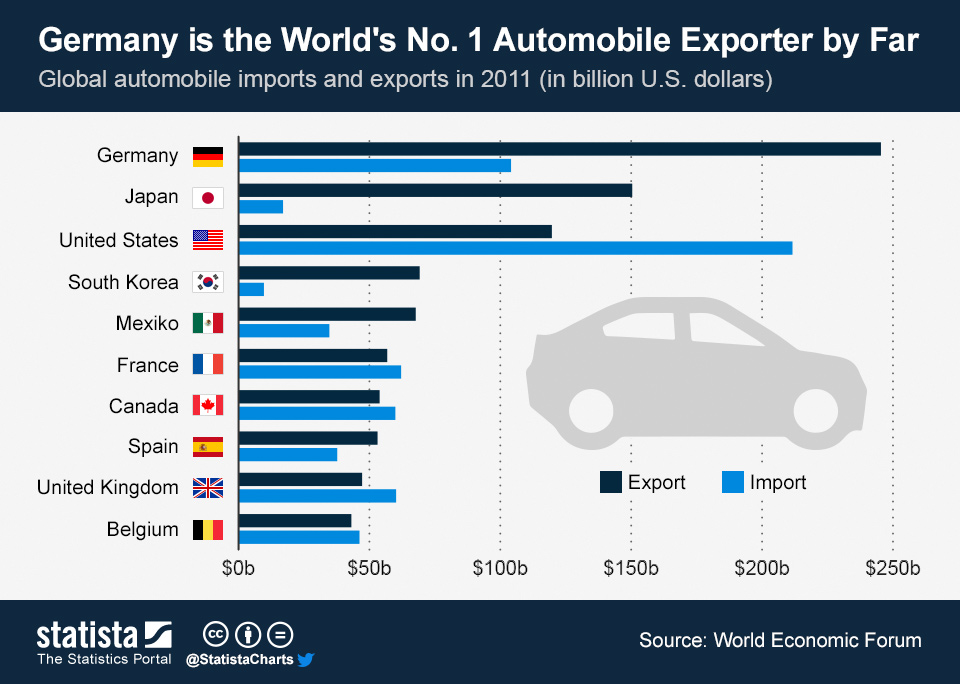 Infographic: Germany is the World's No. 1 Automobile Exporter By Far | Statista