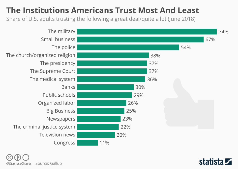Infographic: The Institutions Americans Trust Most And Least  | Statista