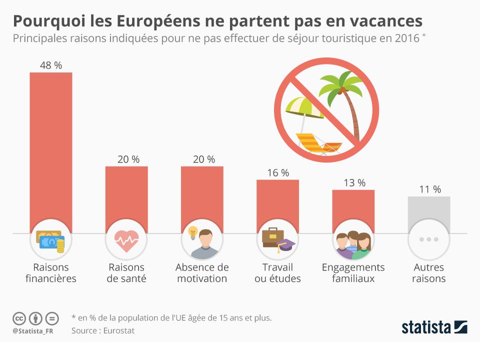 Infographie: Pourquoi les Européens ne partent pas en vacances  | Statista