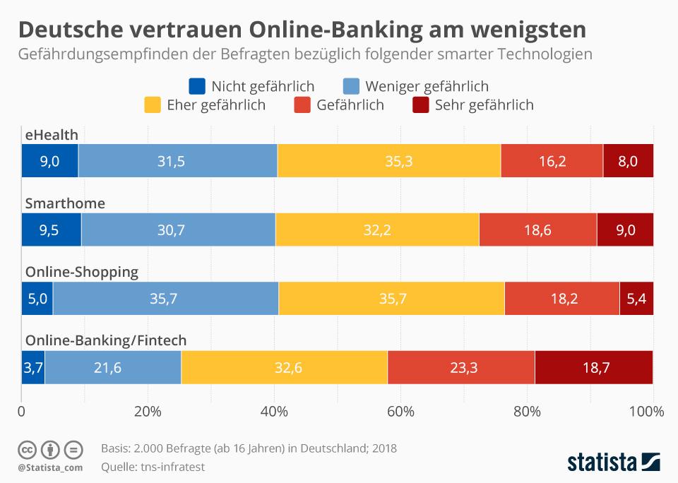 Infografik: Deutsche vertrauen Online-Banking am wenigsten | Statista