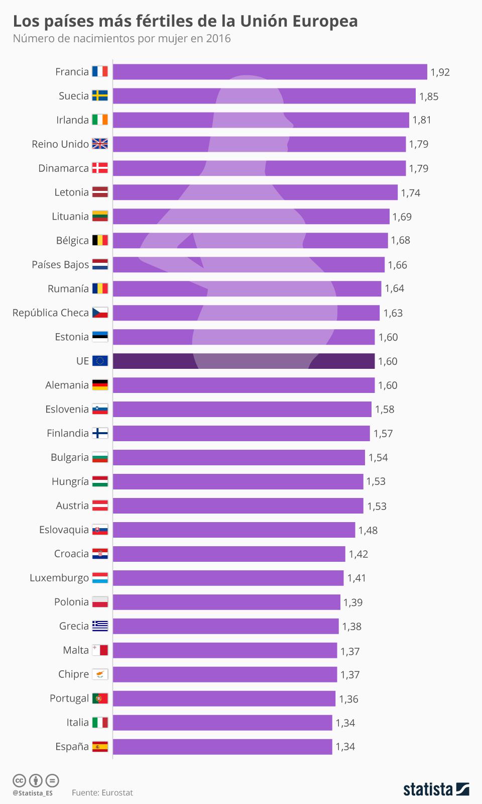 Infografía: España, el país con menos hijos de la UE; Francia, el que más | Statista