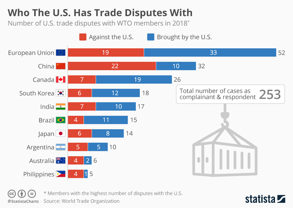 Infographic: Who The U.S. Has Trade Disputes With  | Statista