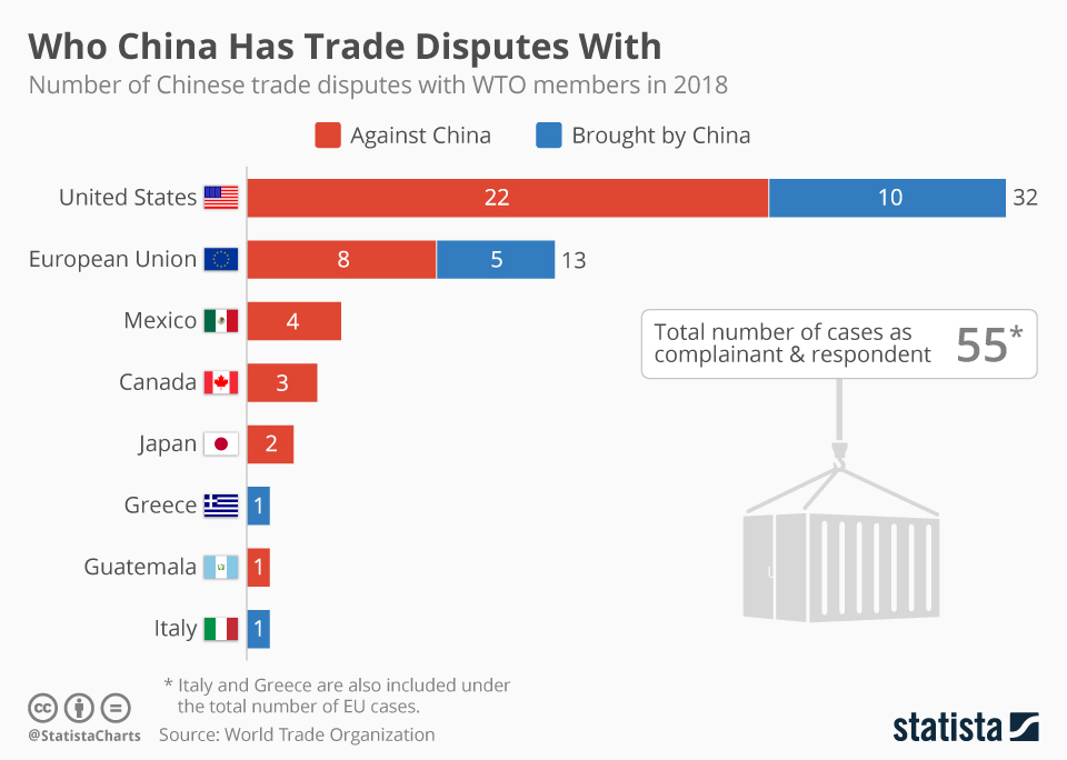 Infographic: Who China Has Trade Disputes With | Statista