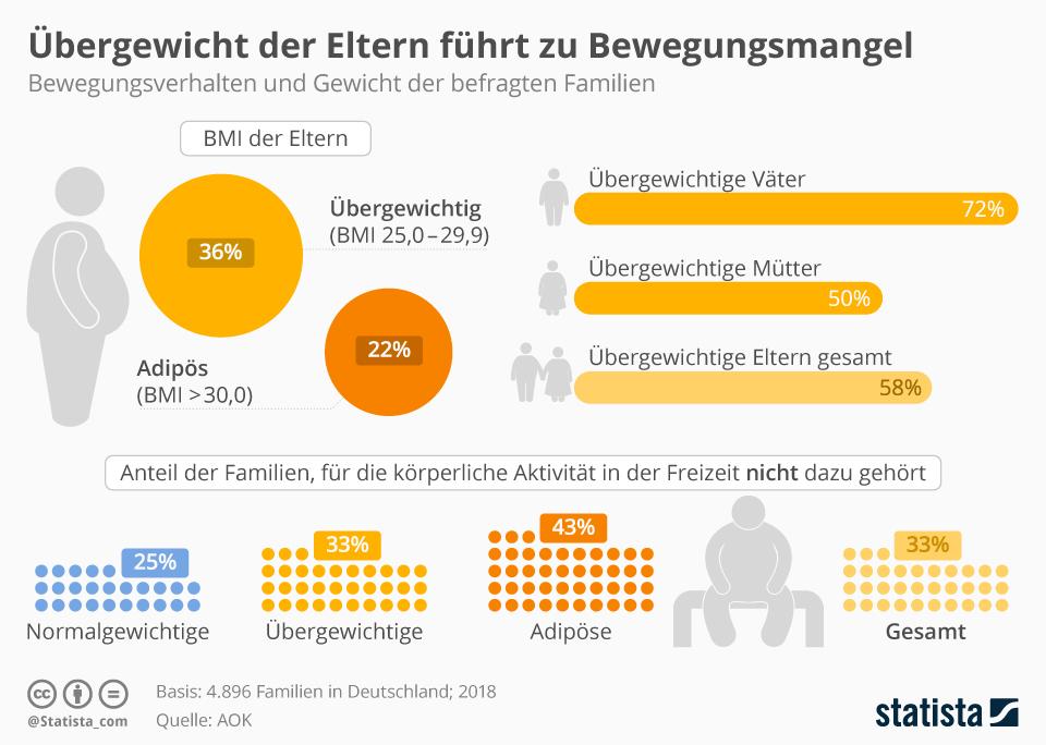 Infografik: Übergewicht der Eltern führt zu Bewegungsmangel | Statista