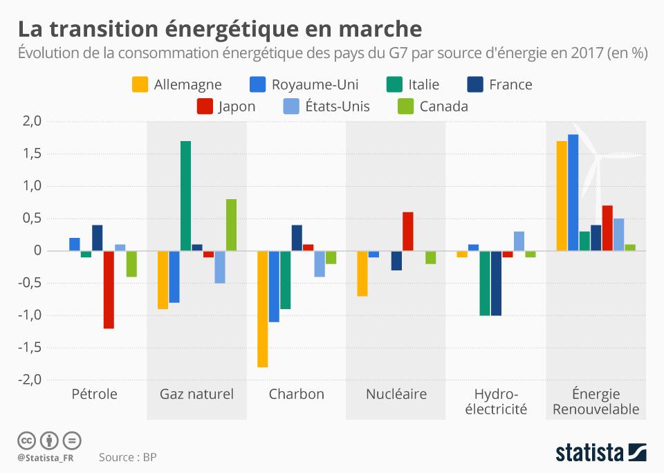 Infographie: La transition énergétique en marche | Statista