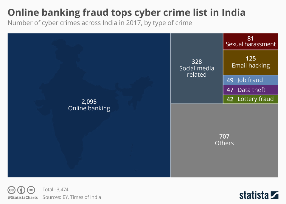 Infographic: Online banking fraud tops cyber crime list in India  | Statista