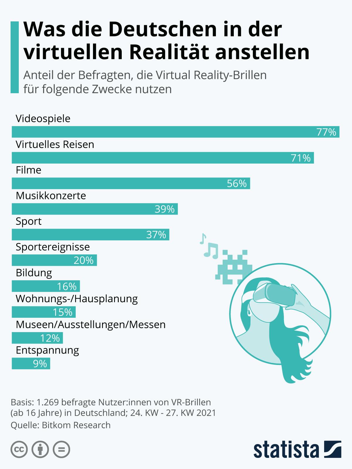 Infografik: Was die Deutschen in der virtuellen Realität anstellen | Statista