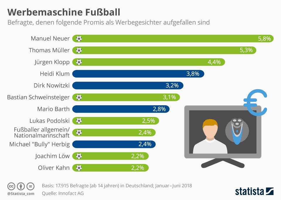 Infografik: Werbemaschine Fußball   Statista