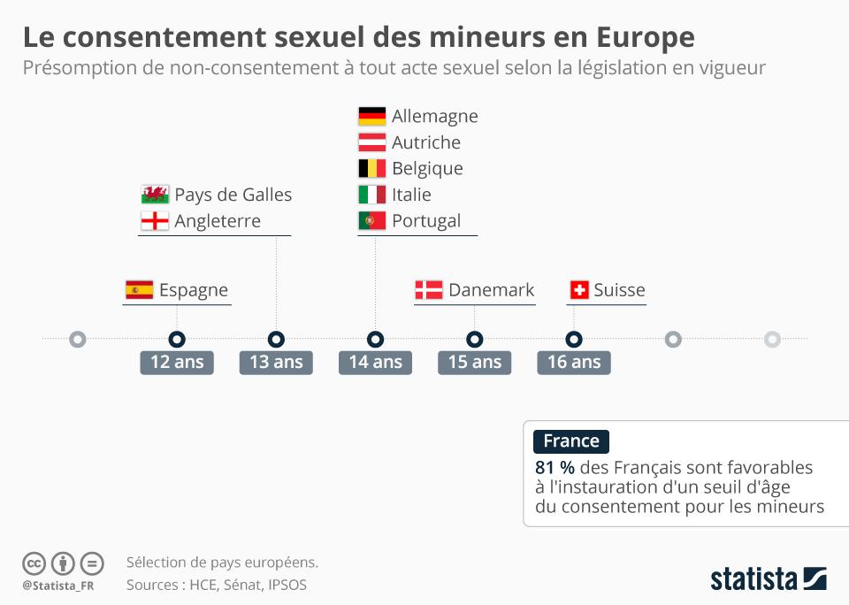 Infographie: Le consentement sexuel des mineurs en Europe | Statista