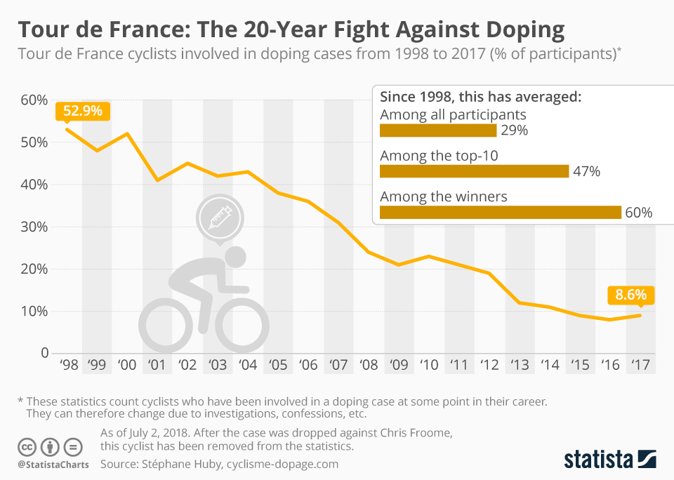 Infographic: Tour de France: The 20-Year Fight Against Doping  | Statista