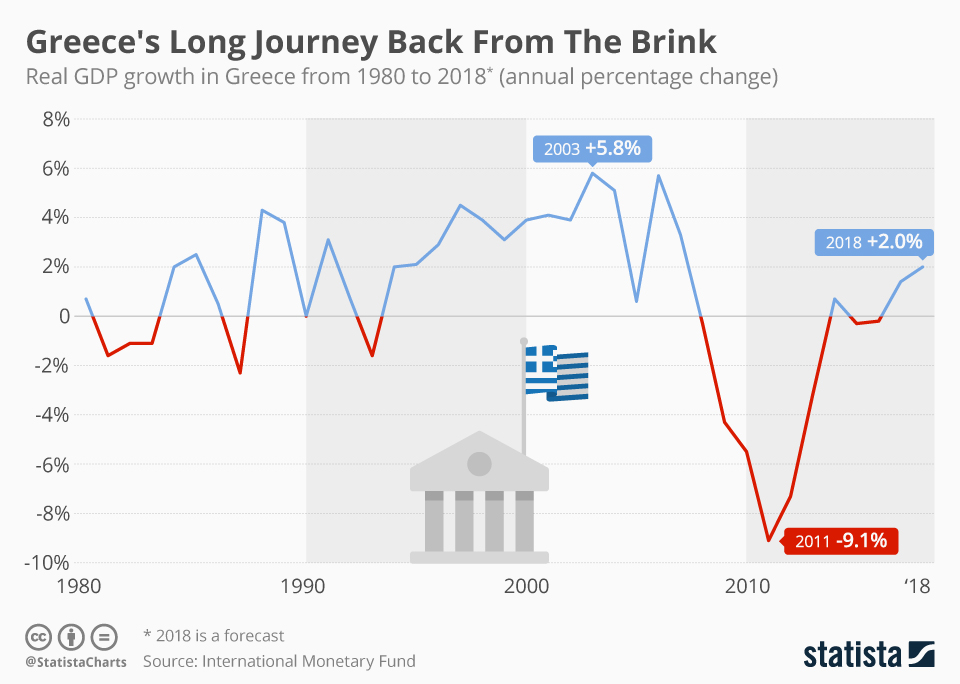 Infographic: Greece's Long Journey Back From The Brink | Statista