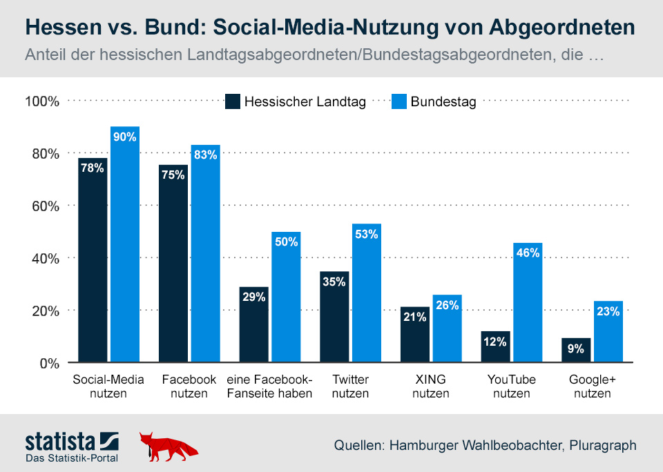Infografik: Hessen vs. Bund: Social-Media-Nutzung von Abgeordneten   Statista